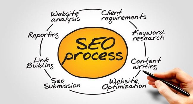 Best SEO Company - Web Gain System
