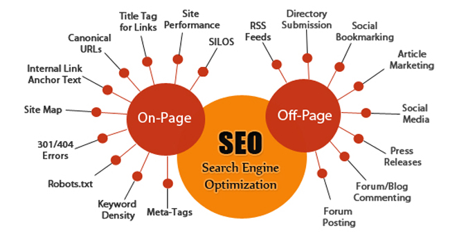 On-Page and Off-Page SEO - Web Gain System