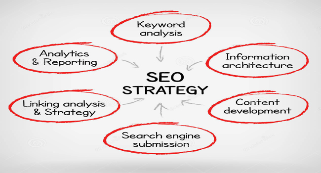 SEO Promotion India - Web Gain System
