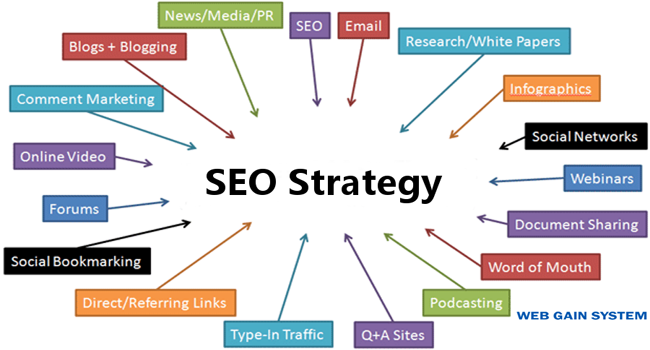 seo-strategy - Web Gain System